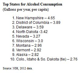 Top States for Alcohol Consumption